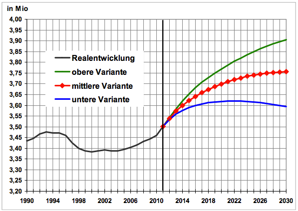 Berlin Population Development 1991-2013