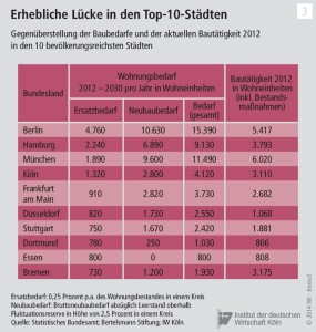 Real estate shortage in the top 10 german cities