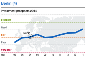 Berlin_Investment_Prospects_pwc_Blog