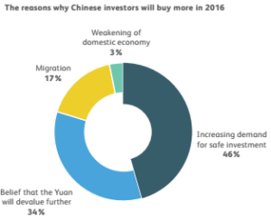 Chinese overseas investors survey